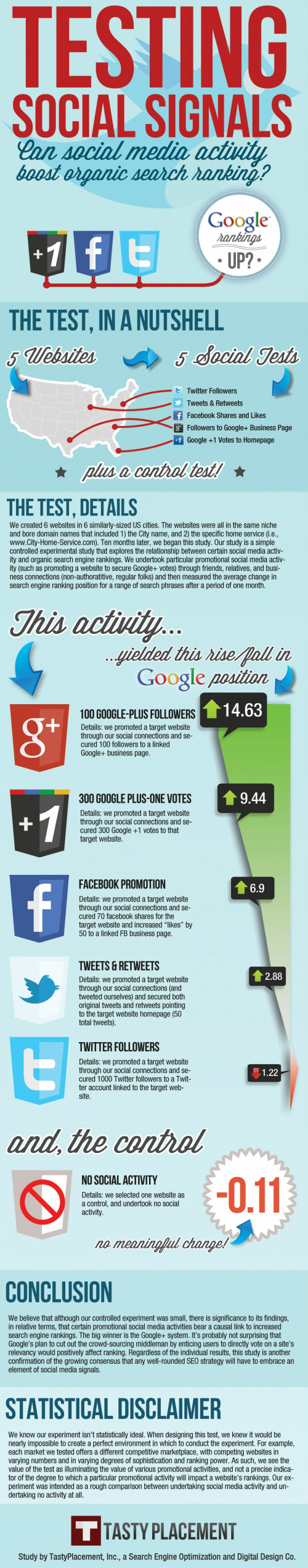 Can social media activity really affect organic rankings